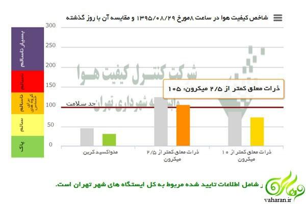 آلودگی هوا 29 آبان 95 : هوای تهران برای گروه های حساس ناسالم است