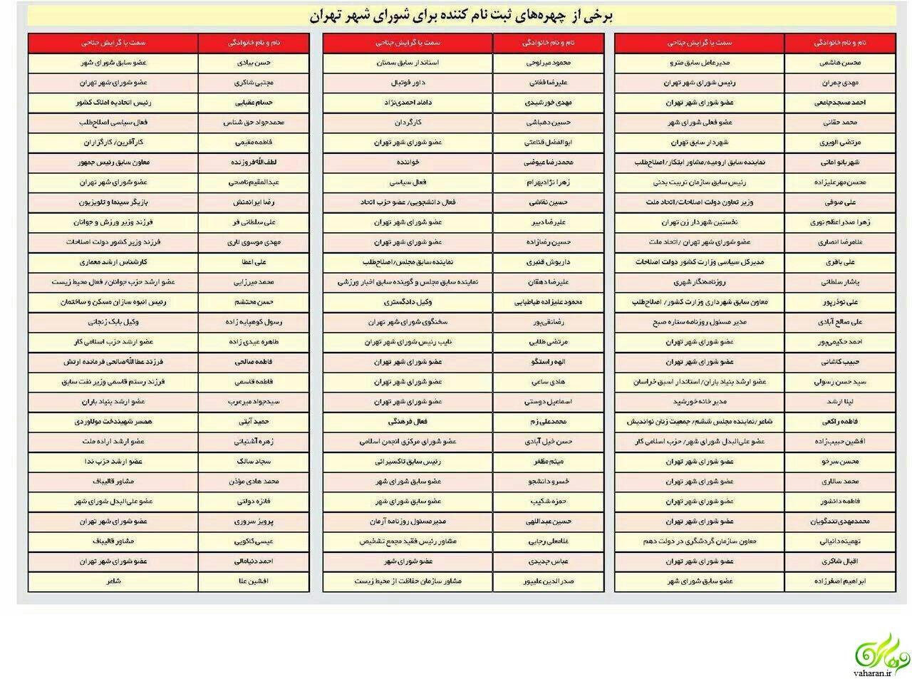 لیست چهرههای معروف در انتخابات 96 شورای شهر تهران / جدول