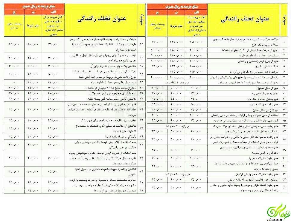 نرخ جریمه تخلفات رانندگی در سال 96 + جدول کامل