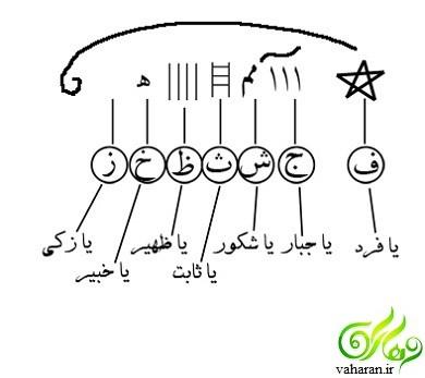 آموزش نوشتن شرف شمس / خواص شرف شمس / شرف شمس 19 فروردین