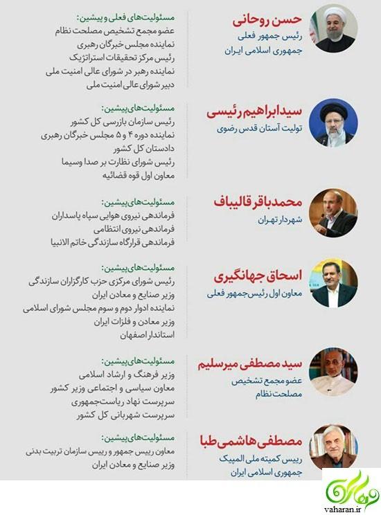 سوابق و بیوگرافی نامزدهای ریاست جمهوری 96 ایران